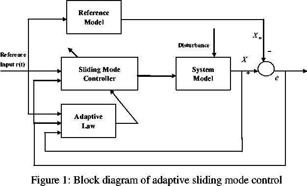 Block Diagram Of Adaptive Sliding Mode Control In 2021 Block Diagram Diagram System Model