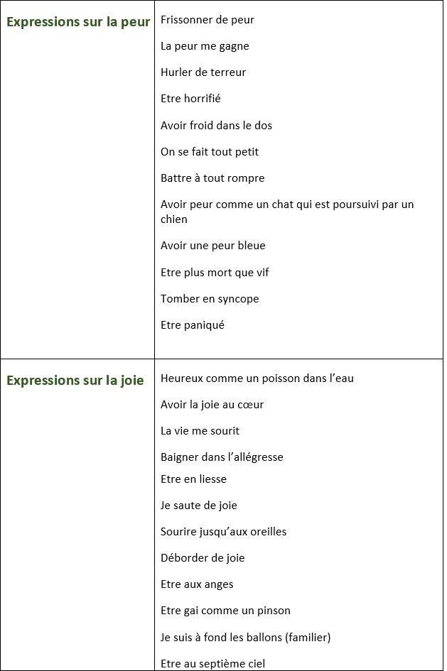 Liste d'expressions pour exprimer la joie, la peur, la tristesse et l'ennui