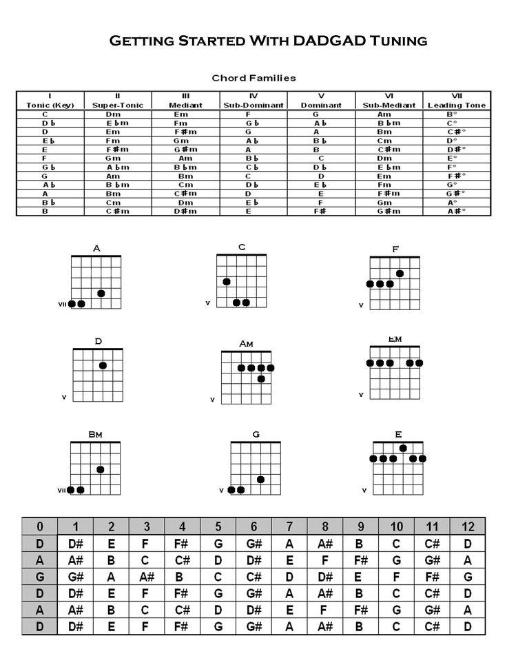 15 Best Alternate Tunings Images On Pinterest Guitar Lessons