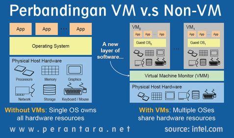 perbandingan virtualisasi server dengan tidak