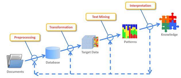 process mining deep learning