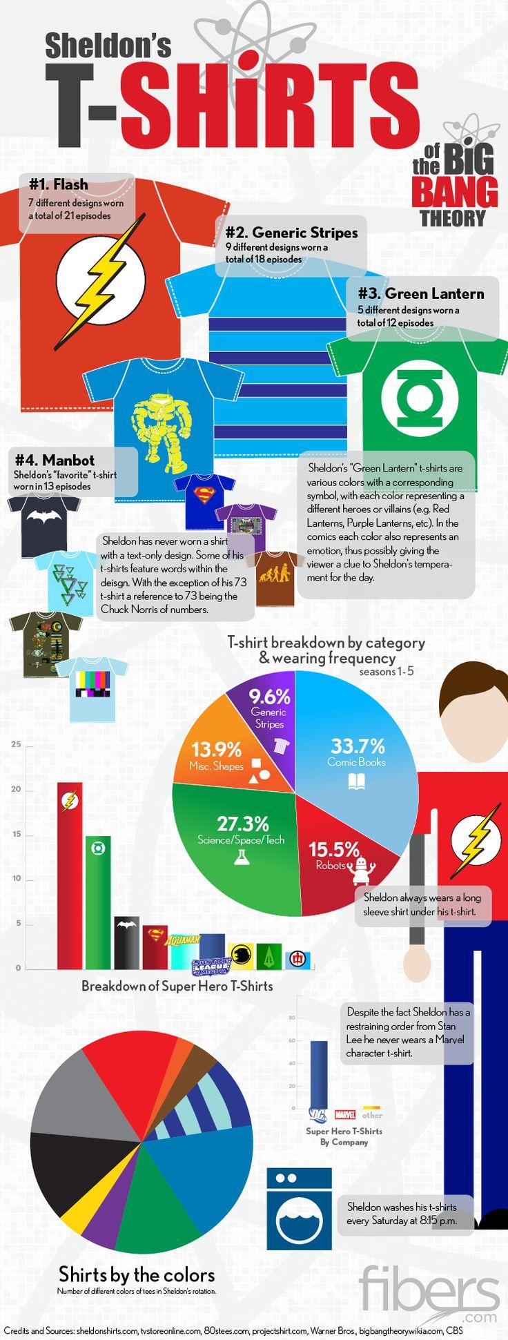 Sheldon's T-Shirts // 'The Big Bang Theory'