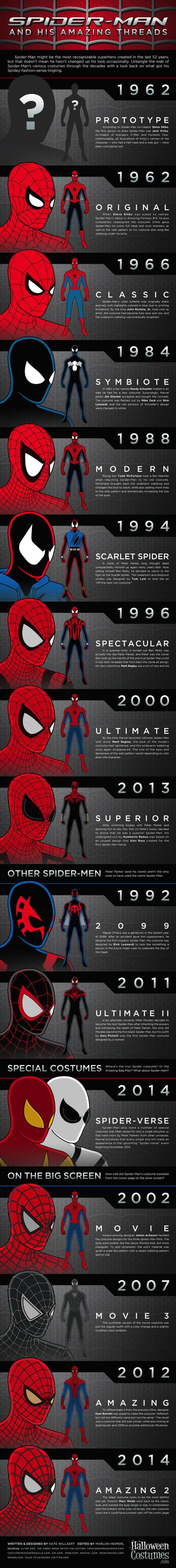 Tutti i costumi dell'Uomo Ragno, sugli albi colorati e al cinema PS: Amazing Spider-Man 2 è bello, contro ogni previsione :)