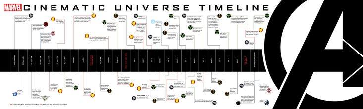 La chronologie des films Marvel au cinéma