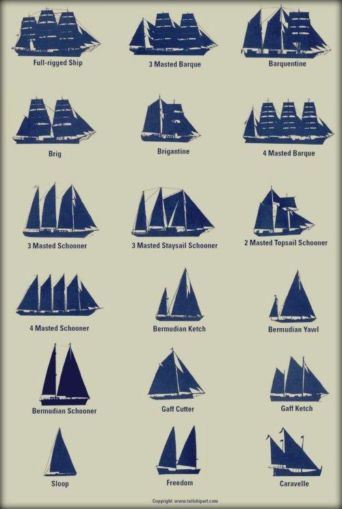 Sail descriptions