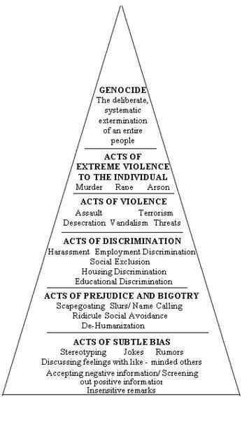 sunburnkidsandsadpricks:  loveyourchaos:  phoenix-falls:  queereyes-queerminds:  lostruth:  Power Structure of Oppression  Yes. Yes. YES.  I'm just gonna leave this here, in case anyone thought their fee fees were more important than systematic oppression  I will honestly reblog this every time it comes across my dash. It is so important.  Yes, this is essential. People don't realized how the littlest thing can affect the way we live.
