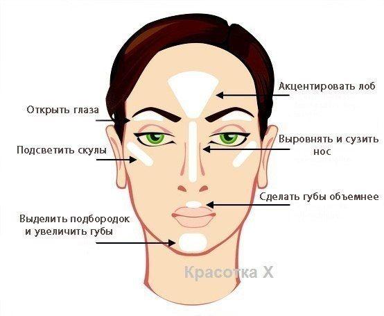 Хайлайтер - это универсальное средство для моделирования лица.  Хотите распахнутый взгляд, полные губы, уравновешенные части лица? Тогда белый классический хайлайтер Вам в помощь!