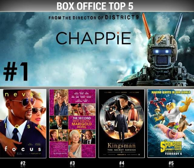 BOX OFFICE REPORT! #CHAPPIE has put robots back in style as it took the #1 spot at the #boxoffice this weekend! #WillSmith and #MargotRobbie's chemistry kept #FOCUS in the top 5 at #2. Newcomer and sequel #TheSecondBestExoticMarigoldHotel (#3) brought audiences back to theaters to see #DevPatel and #MaggieSmith. #Kingsman (#4) and #SpongeOutOfWater (#5) rounded out the top 5.