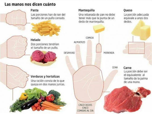 Las porciones que deberías comer están entus manos. Baja depeso sin renunciar aningún alimento yobtén resultados saludables alargo plazo.