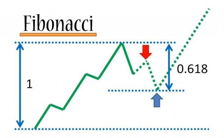 The Fibonacci Pattern In Forex Image Fibonacci Trading Quotes
