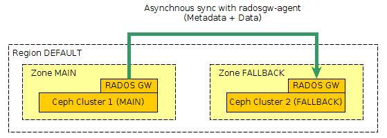 RadosGW: Simple Replication Example - CephNotes