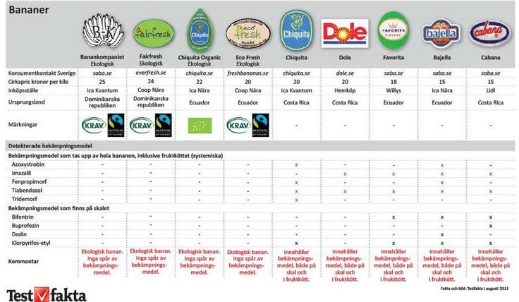 Ruotsissa on tutkittu banaanien torjunta-aine jäämiä. Luomubanaanit saivat ainoana puhtaat paperit. Tavanomaisista banaaneista torjunta-aine jäämiä löytyi hedelmälihasta asti. Kosketusvaikutteiset torjunta-aineet vaikuttavat pinnalta käsin ja systeemiset aineet kulkeutuvat kasvin sisällä. http://www.testfakta.se/livsmedel/article89206.ece