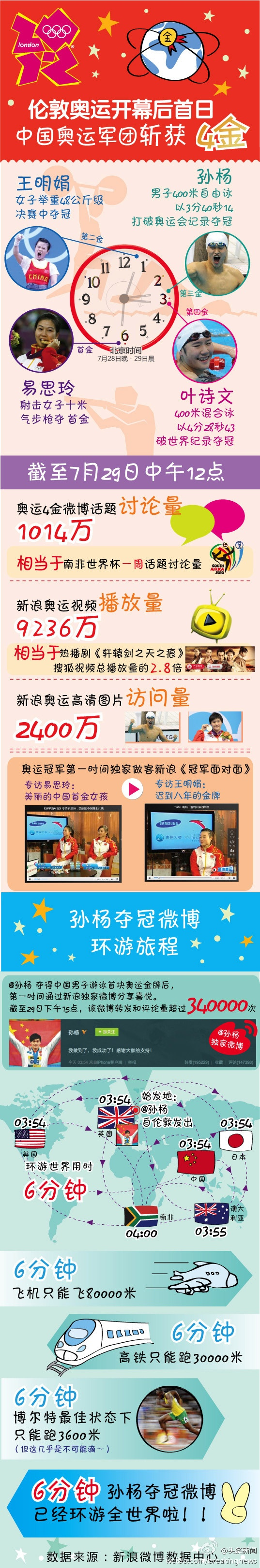 London 2012 Olympic Games in Sina Weibo