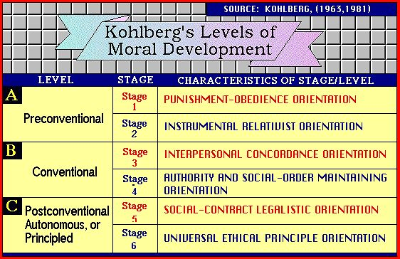 Hannah Dorcey psy230-012 Pin 1- This website discusses values and the different stages of development that Kohlberg developed. This article talks about the importance of this development in the mid childhood years in one's development, which we also talked about in our chapter.