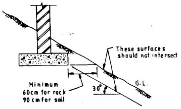 The depth to which foundation should be taken depends on the following principal factors: (a) Securing of adequate allowable bearing capacity, (b) In the case of clayey soils, penetration into the soil has to be below the zone where shrinkage and swelling due to seasonal weather changes and due to trees and shrubs are likely […]
