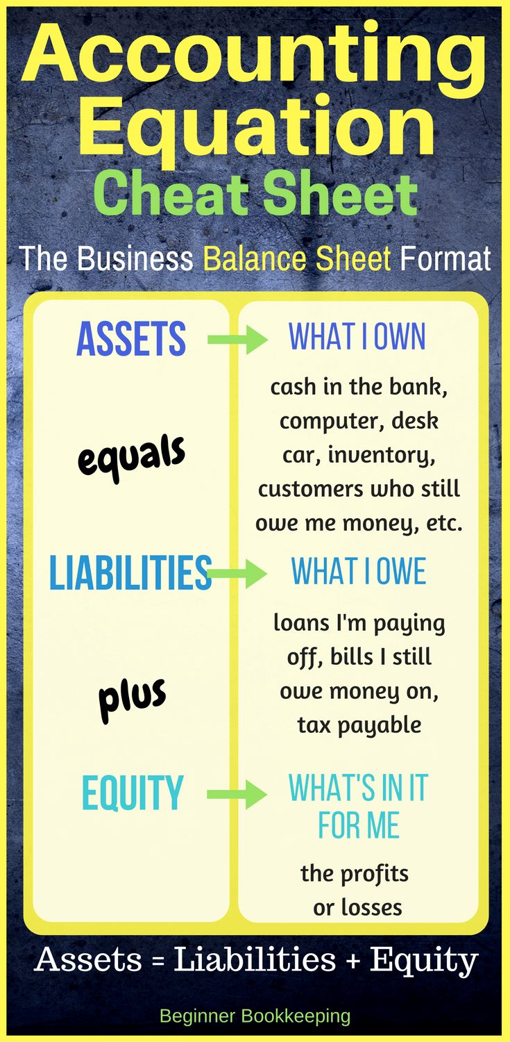 Accounting equation cheat sheet showing the simple balance sheet format for small business bookkeeping accounts.