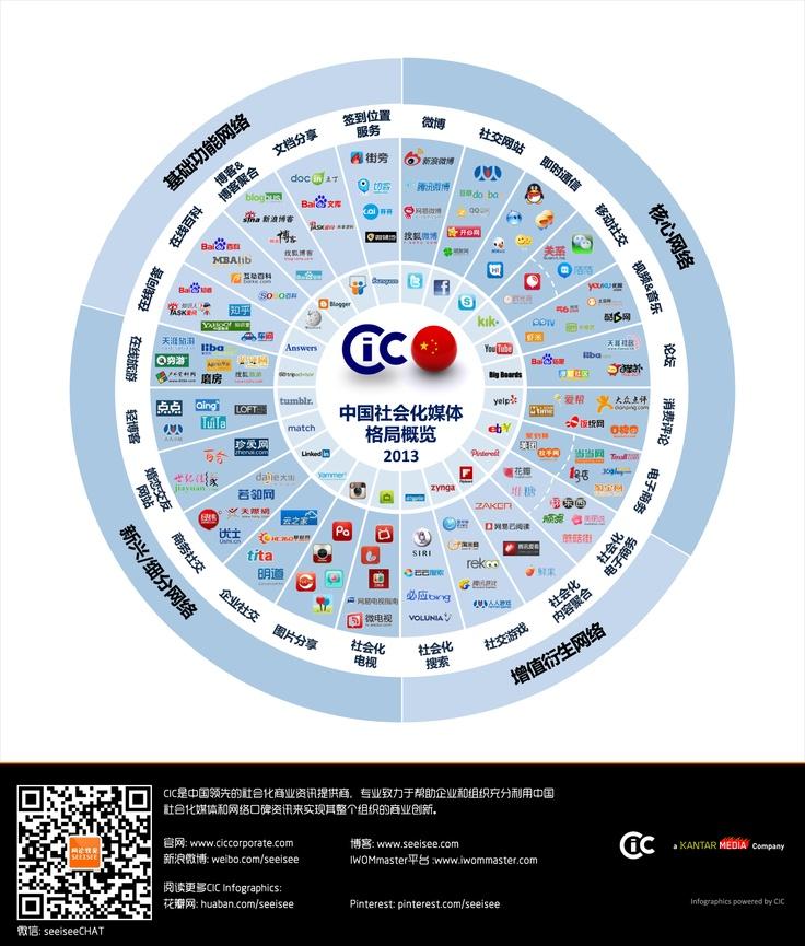 CIC China Social Media Landscape 2013 (CN)