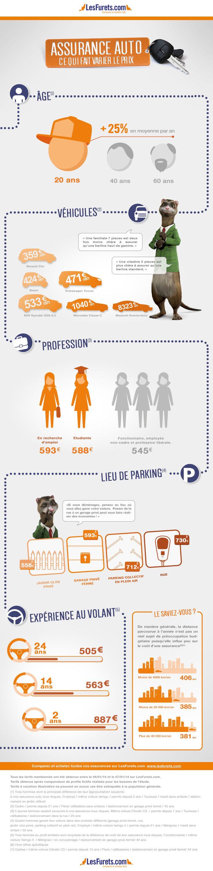 Infographie sur les facteurs du prix d'une assurance auto