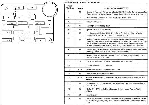 2001 Lincoln Town Car Fuse Box Diagram : 38 Wiring Diagram