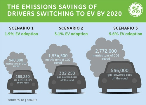 The #Emissions Savings of Drivers Switching to #EV by 2020.Eco Infographic, Energy Reduction, Emission Saving, Driver Switched, Environment Electricvehicl, Electric Cars, 2020 Energy, Metric Ton, Energy Environment
