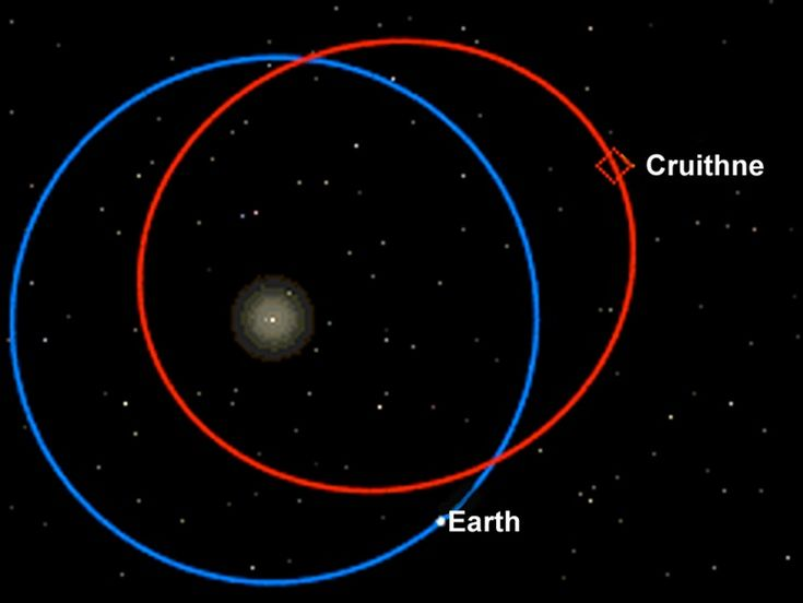 3753 Cruithne A year on this asteroid (364 days) is almost exactly the same as a year on Earth, meaning they both orbit the sun at about the same distance. Nobody knew about our orbit-twin until 1986, when Duncan Waldron discovered it.  But don't worry about a collision: Cruithne won't come closer than 7.5 million miles from Earth.