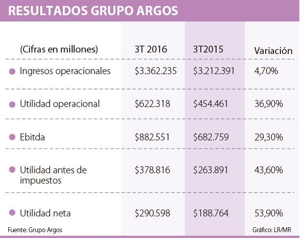 Ingresos del Grupo Argos llegaron a $10,8 billones a septiembre