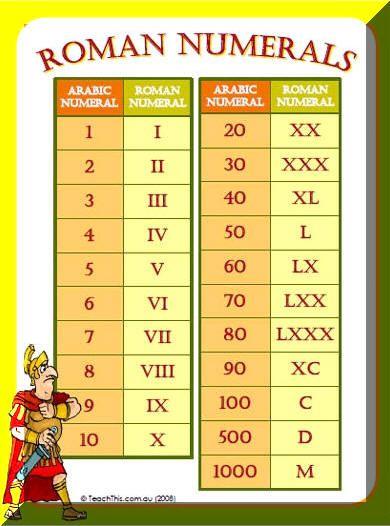 roman numerals chart