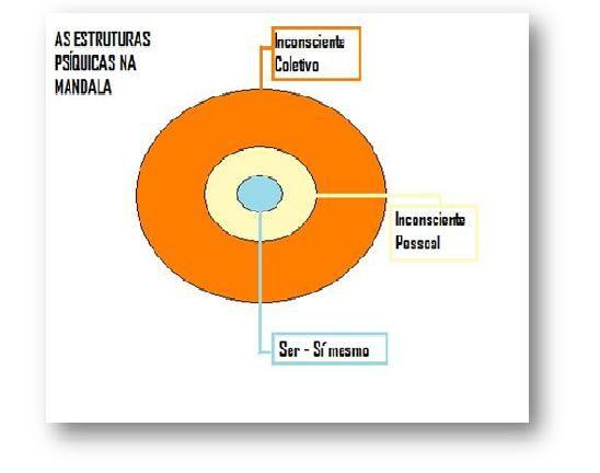 MANDALAS: TERAPIA E ARTE: Os três níveis de representação da mandala, segundo JUNG.