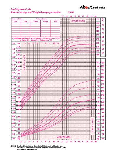 Growth Chart Calculator Girl Nurufunicaasl