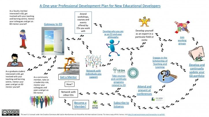 Footprints Pathway Image For OneYear Professional Development