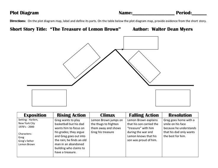 Powerpoint Plot Structure Diagram