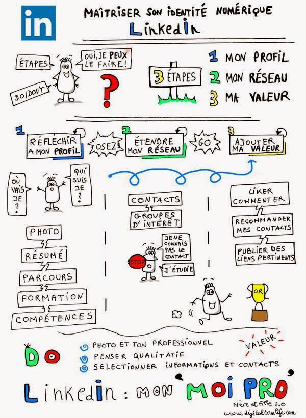 Comment maîtriser son identité numérique LinkedIn ? [infographie] | Info Magazine