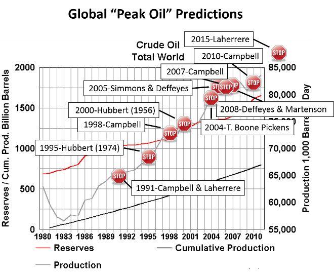 The Peak Oil Estimate You Won't Believe: A Tale Of Two Sigmoids