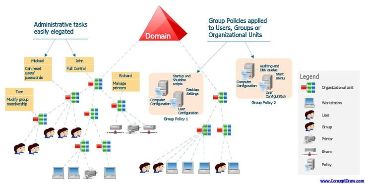 Active directory domain services diagram network
