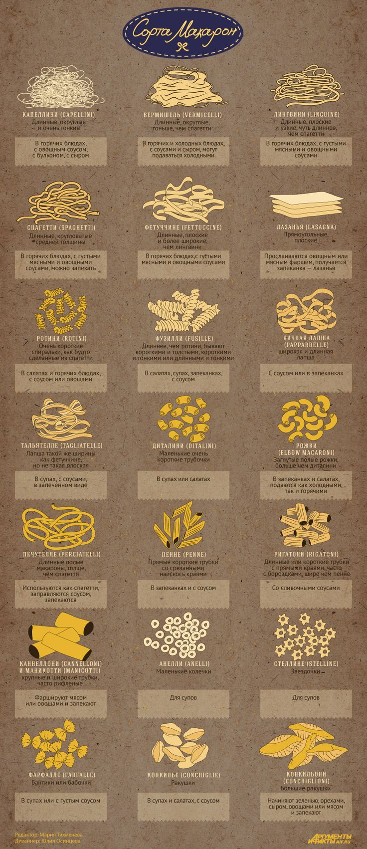 Макароны: сорта и способы приготовления. Инфографика - Продукты и напитки - Кухня - Аргументы и Факты