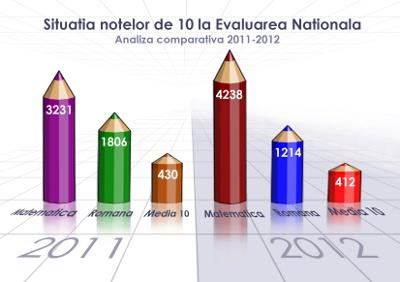 Parada notelor de 10 la Evaluarea Nationala