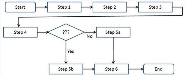 Cómo hacer mapas de procesos de negocio