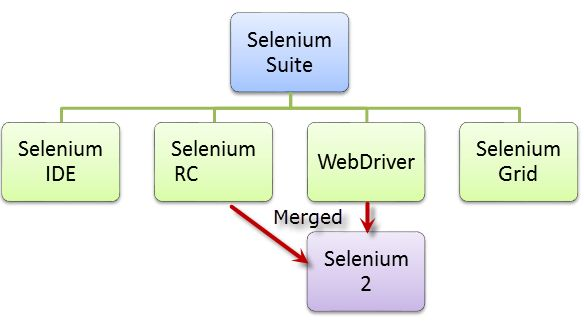 What is Selenium?  Selenium is a free (open source) automated testing suite for web applications across different browsers and platforms. It is quite similar to HP Quick Test Pro (QTP) only that Selenium focuses on automating web-based applications.
