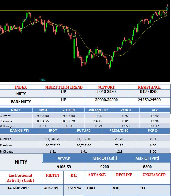 Best 25+ Daily stock market ideas on Pinterest Get stocks, Stock - stock market analysis sample