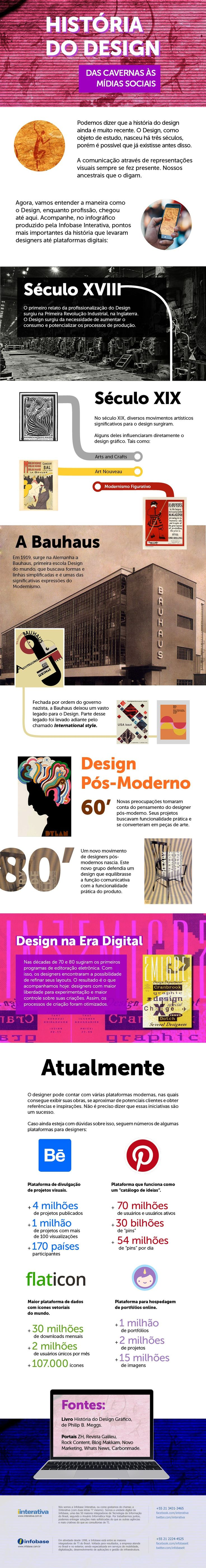 Infografico: A evolução do design