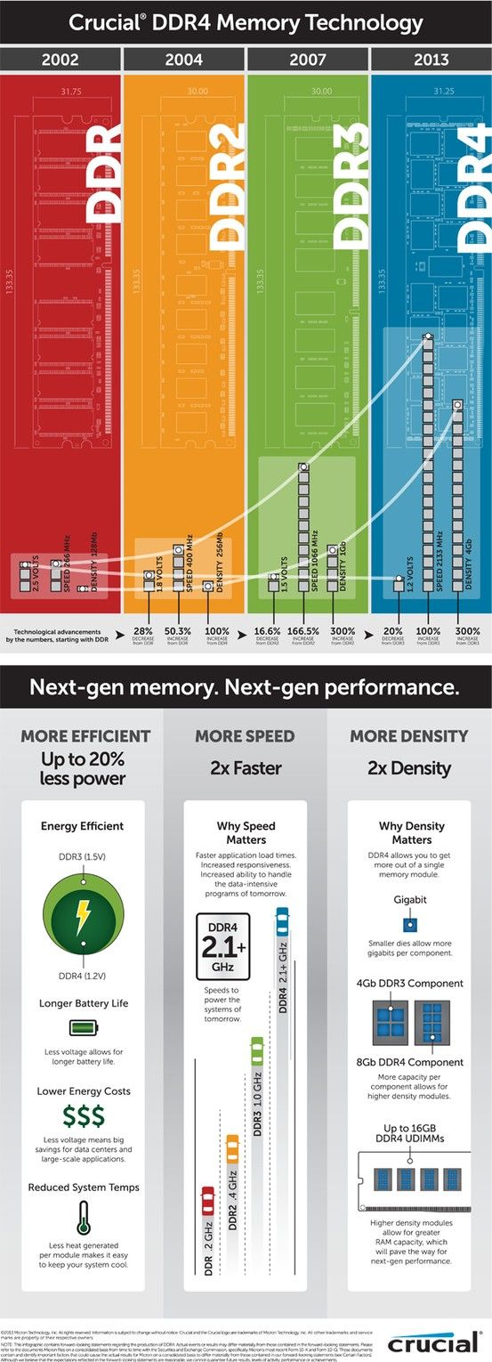 "double data rate fourth generation synchronous dynamic random-access memory, is a type of synchronous dynamic random-access memory (SDRAM) with a high bandwidth (""double data rate"") interface, expected to be released to the market sometime in 2013."