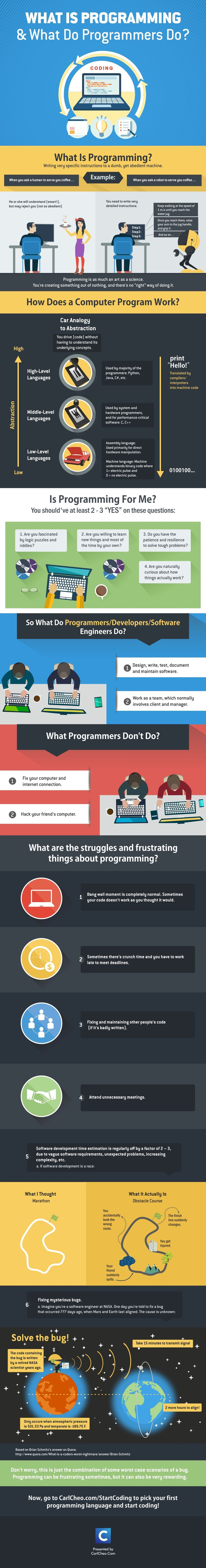 best ideas about learn programming code code what is programming and what do programmers do infographic