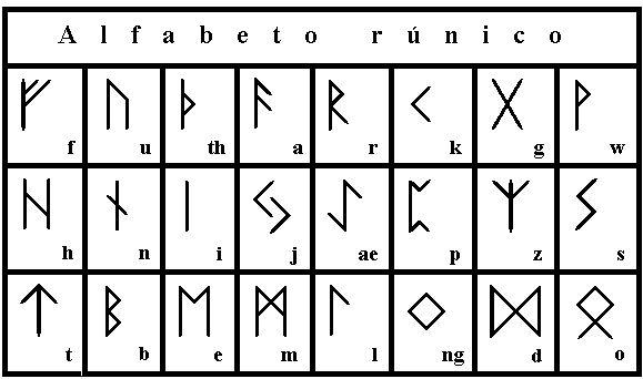 Alfabeto Rúnico.