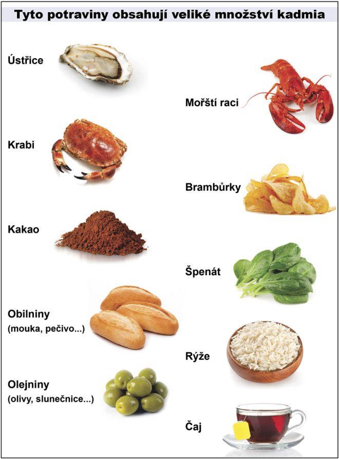 Tabulka - Tyto potraviny obsahují veliké množství kadmia