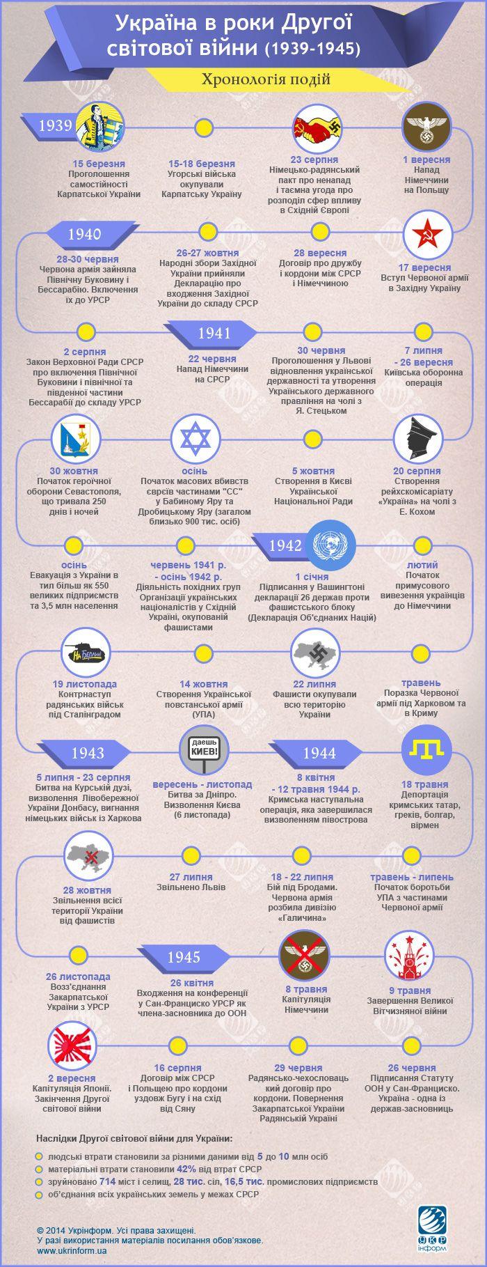 Україна заплатила найвищу ціну у Другій світовій війні. Інфографіка   УКРІНФОРМ