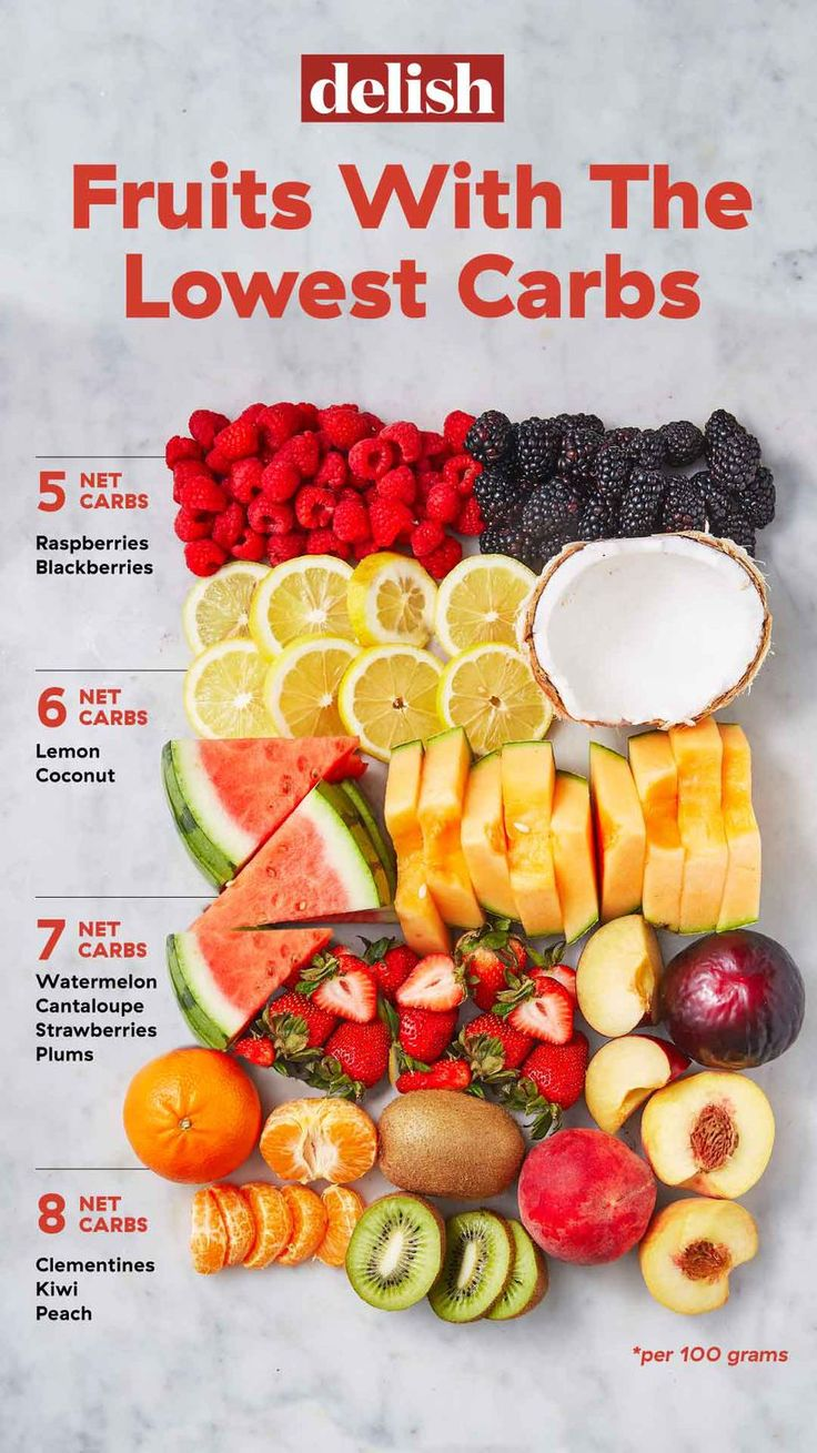 Low-Carb Fruits And Berries — Guide To The Best Fruits For Keto Diet