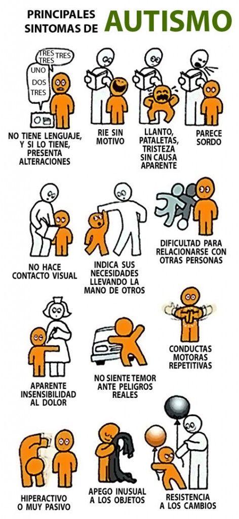 SINTOMAS graficos de autismo