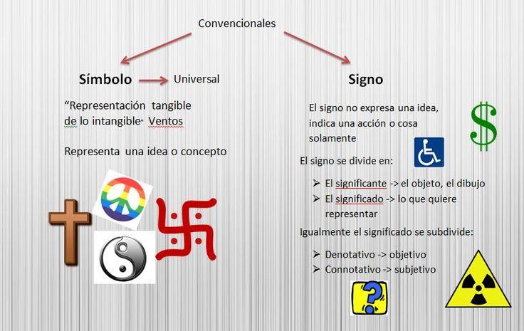 Definición de Signo y Símbolo