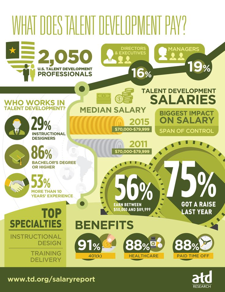 393 best talent development images on pinterest infographic what does talent development pay infographic takes a close look at 2015 compensation and benefit trends in the united states fandeluxe Choice Image