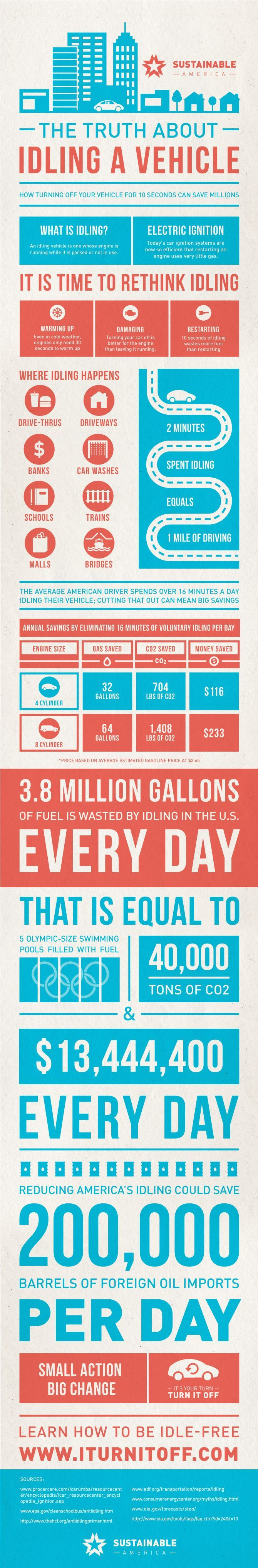 Great Infographic ... Read More At ... http://blog.nobodydealslike.com/index.php/2015/06/26/how-harmful-is-idling-your-vehicle-unnecessarily/ #Dilawri #Green